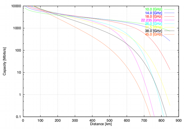 Assessing the Impact of Exponential Growth Laws on Future Combat ...