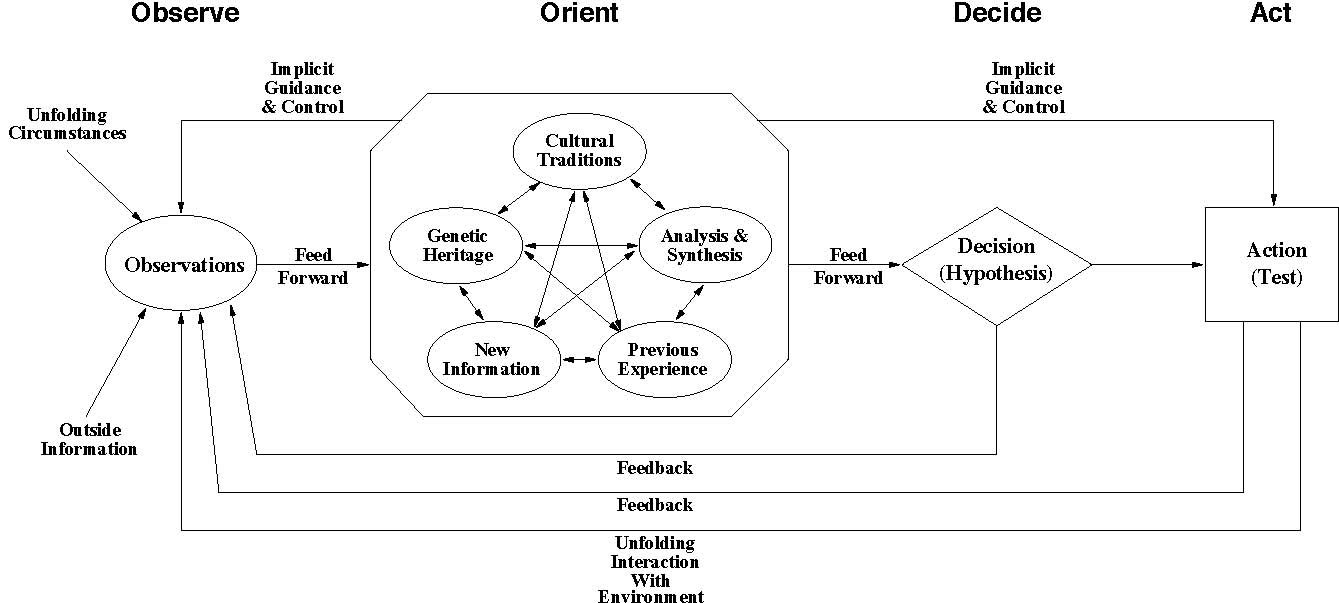 flaws in the ooda decision structure