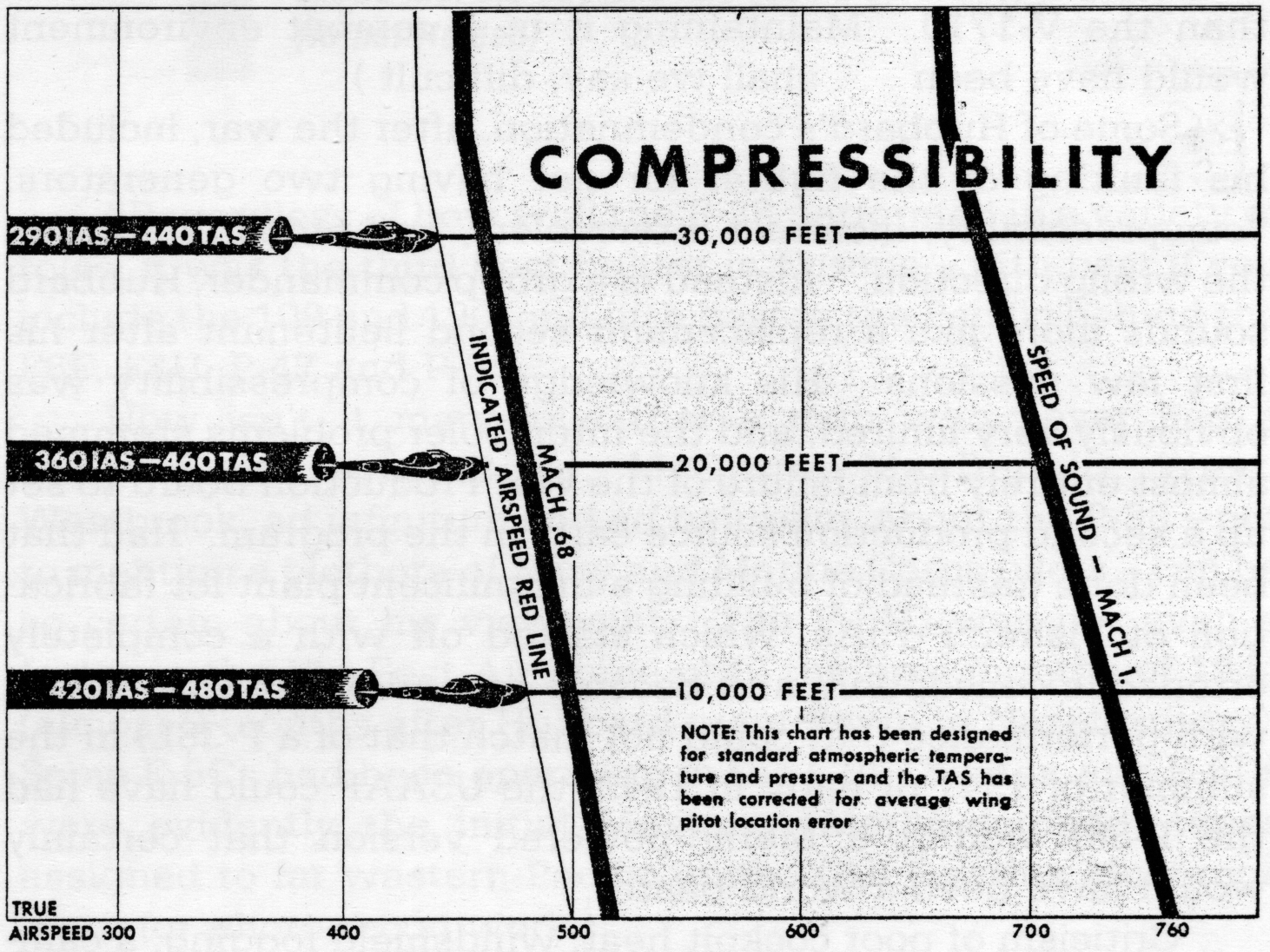 P 38 Compressibility Chart der gabelschwanz teufel assessing the lockheed p 38 lightning  at gsmportal.co