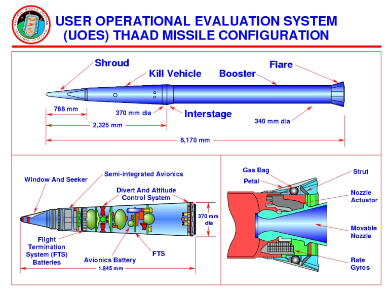 http://www.ausairpower.net/US-Army/THAAD-Cutaway-1S.jpg