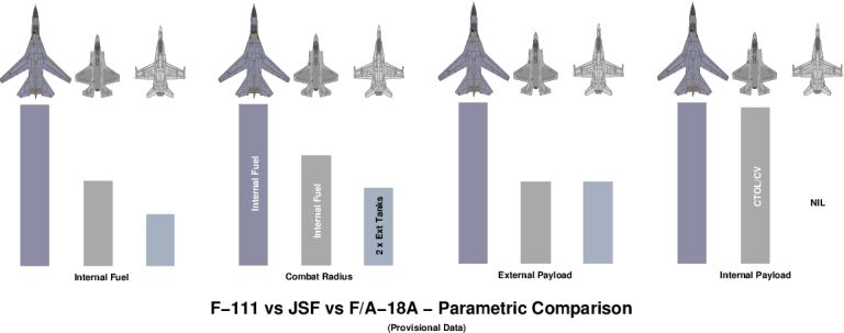 Parametric comparison - F-111 vs alternatives - Click for more ...