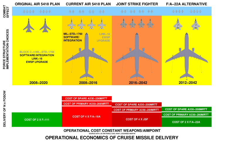 F-111 Cost Effectiveness - Click for more ...
