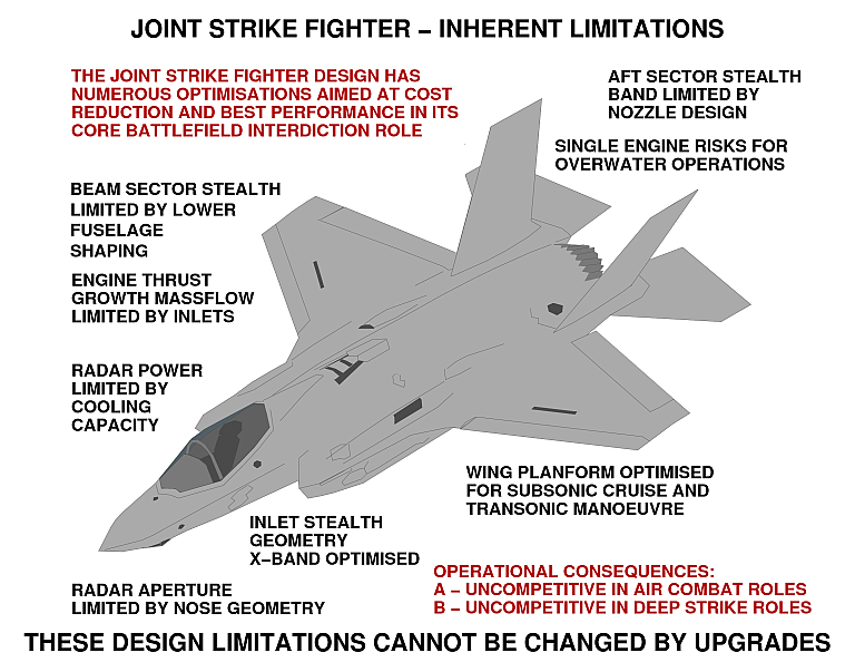JSF Limitations - Click for more ...