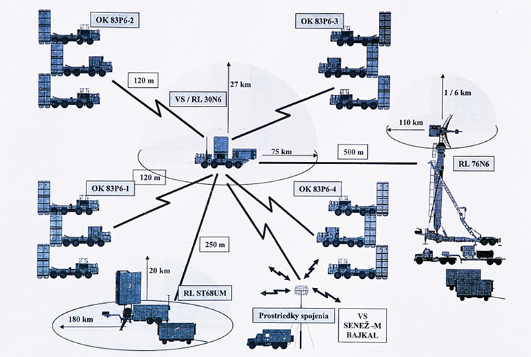 http://www.ausairpower.net/XIMG/S-300PMU-System-Architecture-S.png